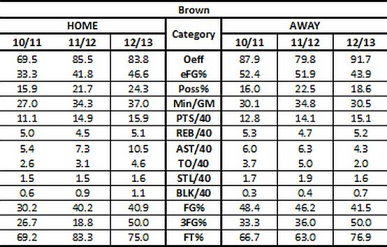 Lorenzo Brown Tempo Free Stats Home vs Away Comparison