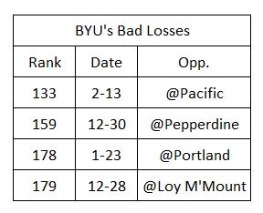 BYU Bad Losses